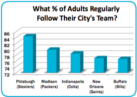 What % of Adults Regularly Follow Their City's Team?