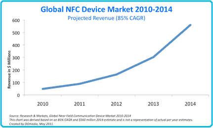 Near Field Communication Device Market 2014