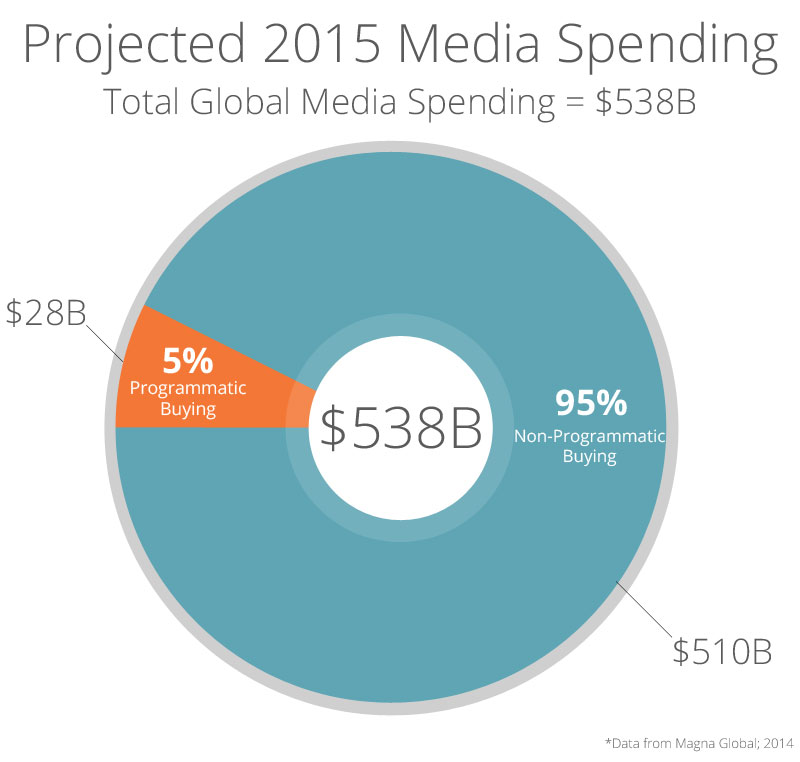 Projected 2015 Media Spending