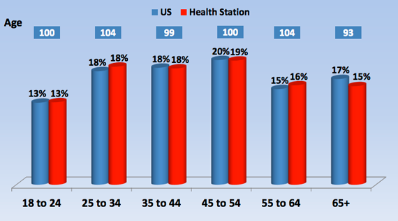 Age Breakdown - Merge Healthcare