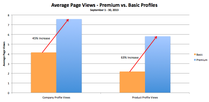 September Premium Profile Chart